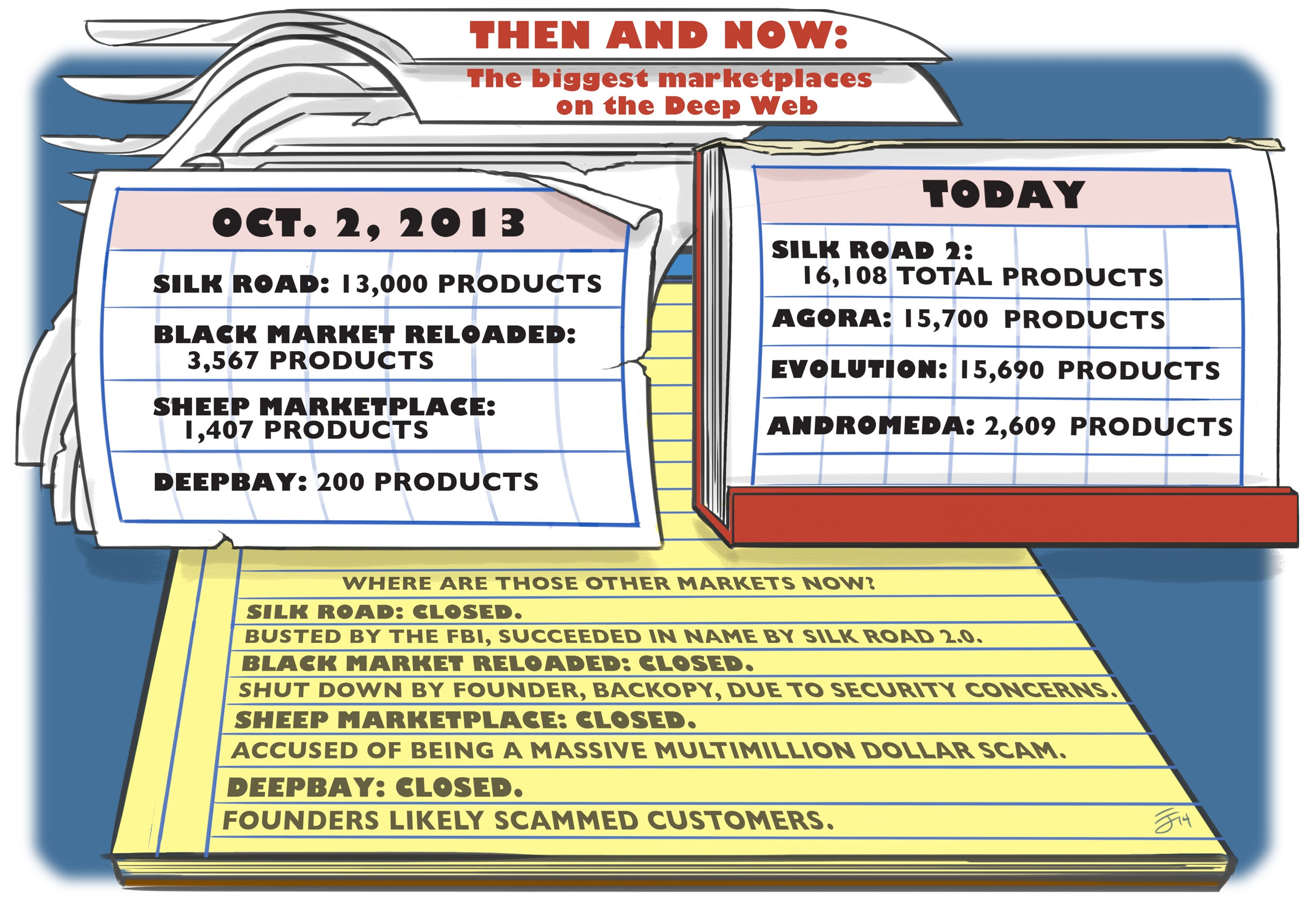 Then and Now: The biggest marketplaces on the Deep Web