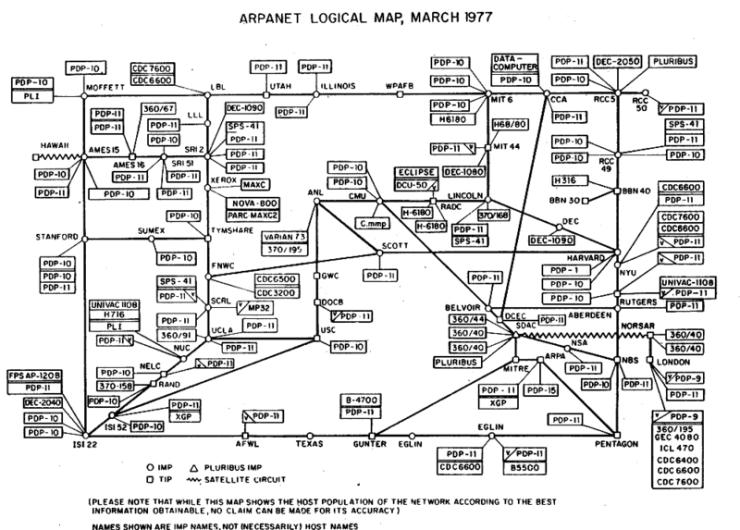 Arpanet map, 1977.