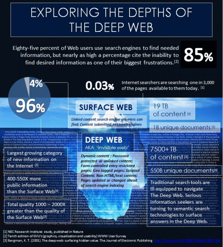 SEARCH TOOLS  TechDeepWeb