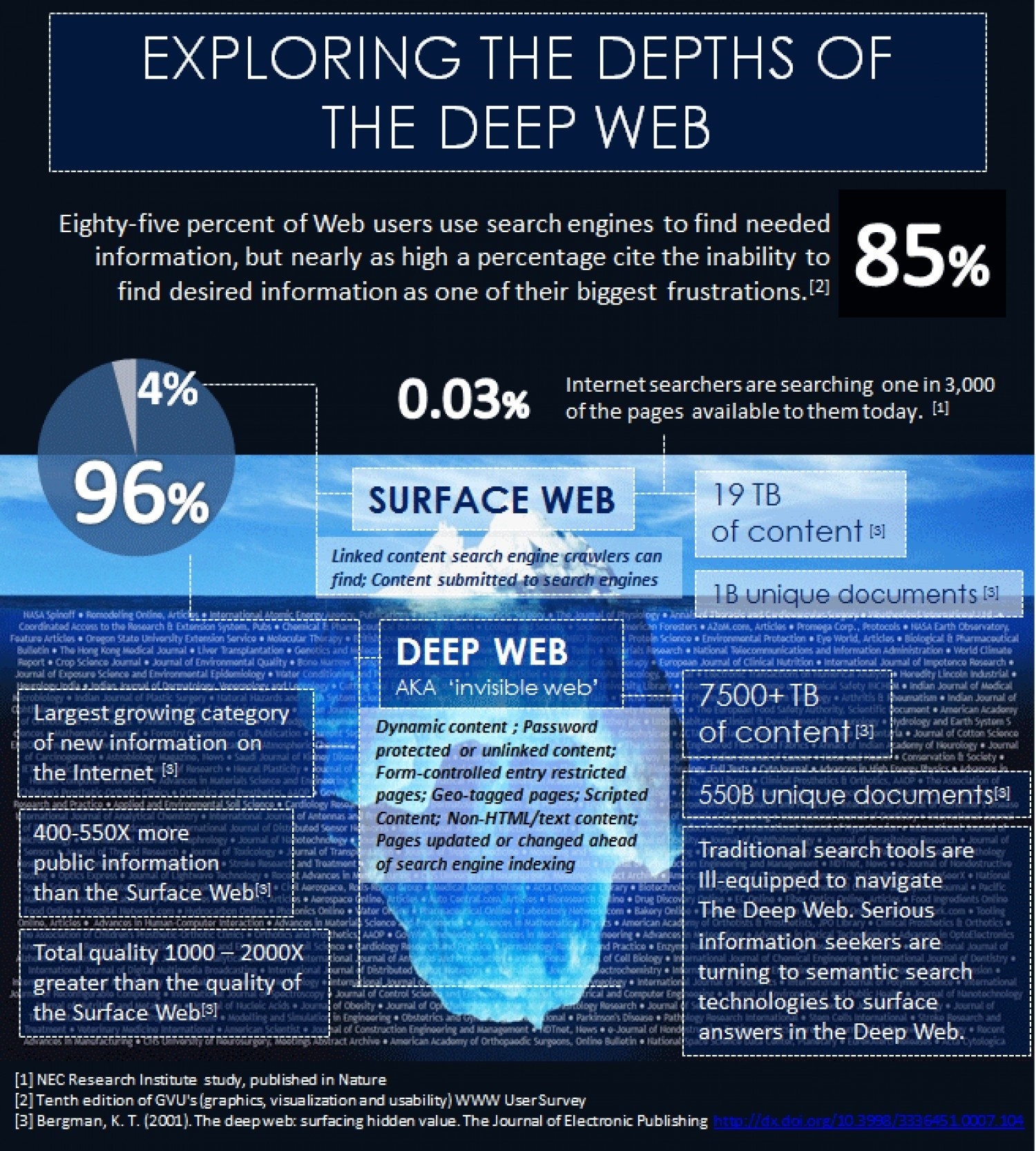Exploring the depths of the deep web