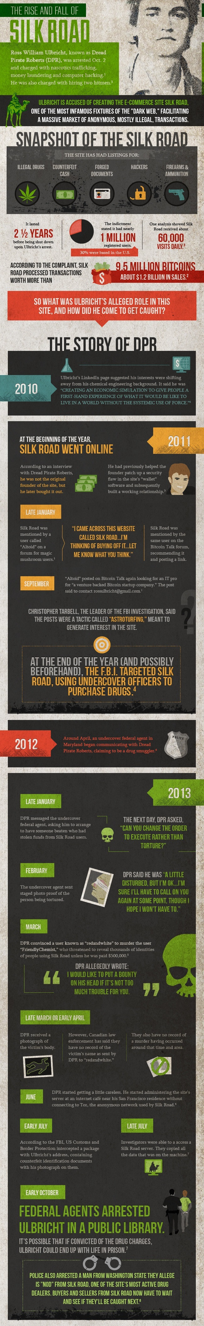 The Rise and Fall of Silk Road