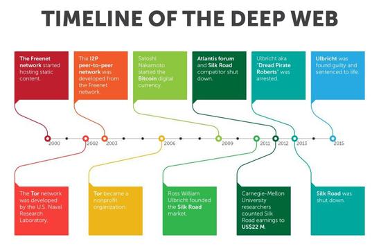 Deep Web Sites