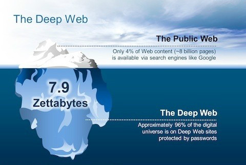 The deep web sites