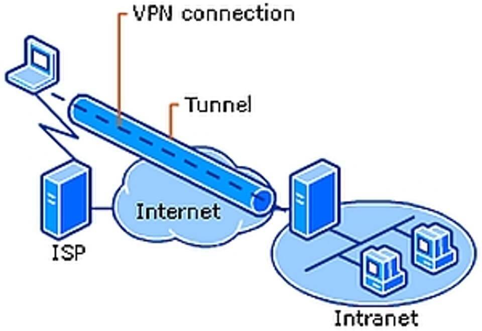 Redhat 6 proxy configuration