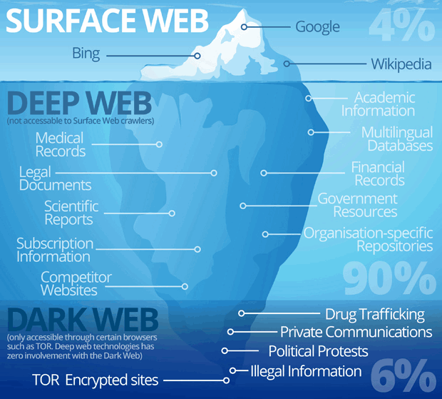 Dark web sites dark web links 2018 the hidden deep web search this is kind of web which is most visible to the public but have you heard about the existence of other web called the dark web ccuart Image collections